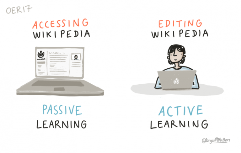 Passive Learning, Active Learning, Experiential Learning (13Methods)